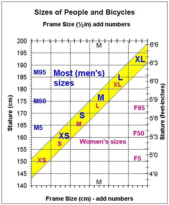 Bike Size Chart For Men Bike Frame Size Chart